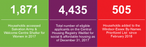 Homelessness 2017 stats