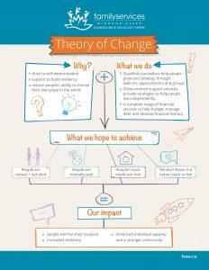 Télécharger notre théorie du changement